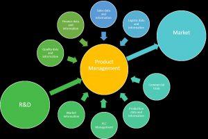 Breeding goals hitting markets with maximal effectiveness